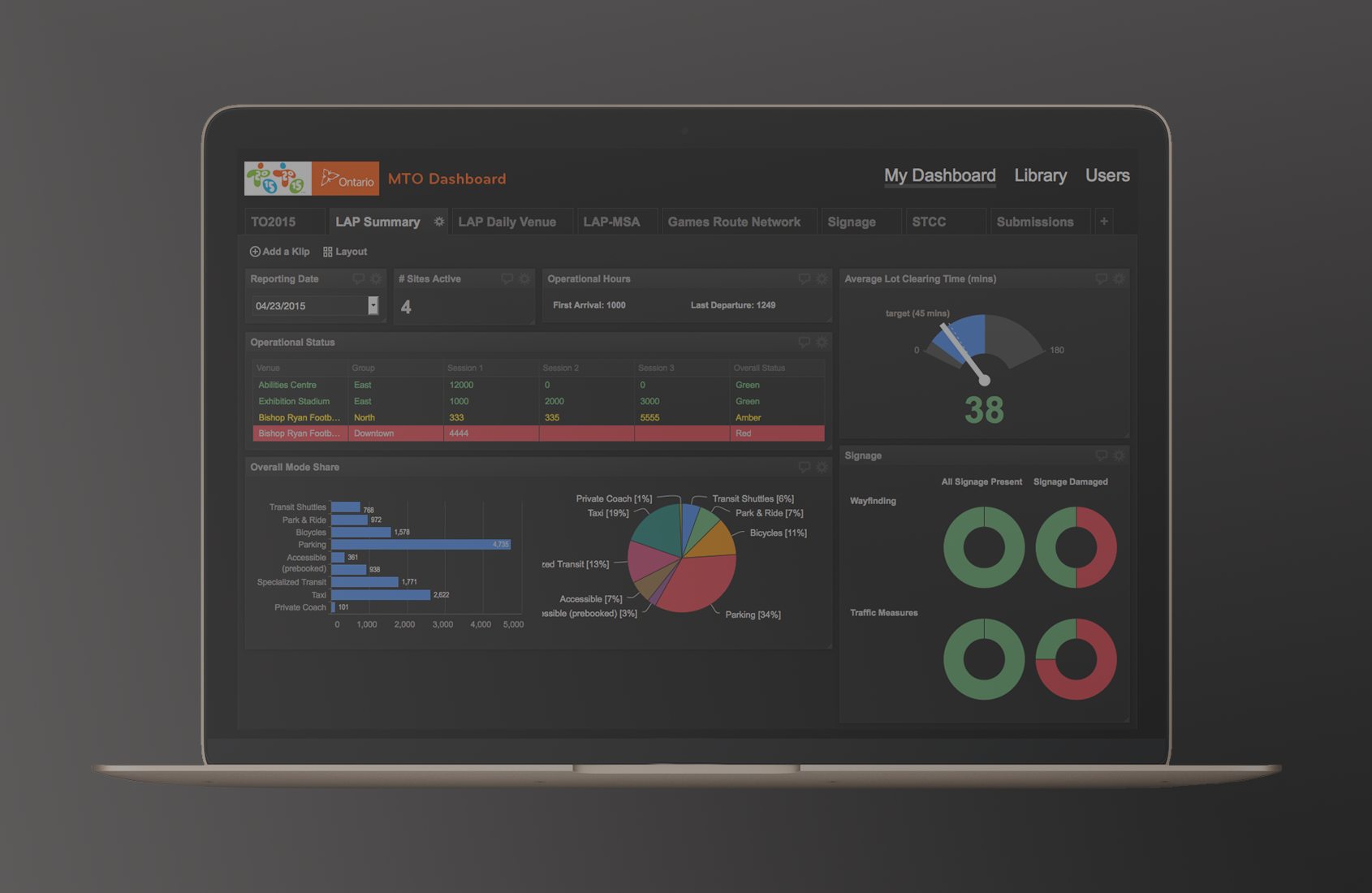 Operational dashboard image